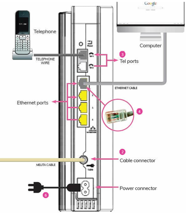 Arris WiFi modem connected