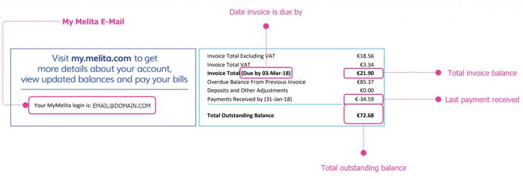 Melita Bill - Payment due date