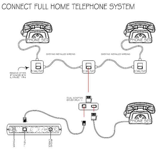 how can i connect my telephone set with the modem