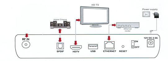 Diagram of how to connect NexTV box