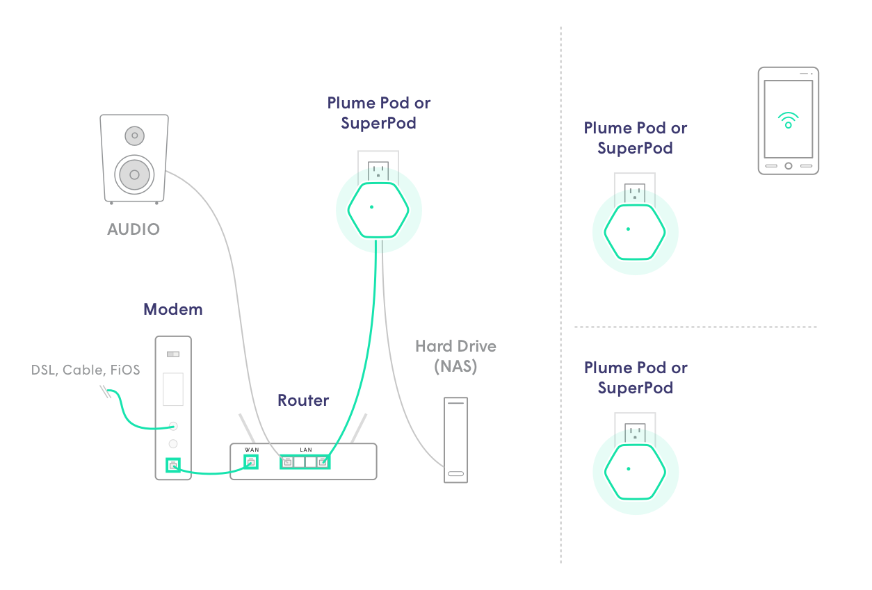 Connecting devices to pod